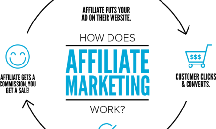 Affiliate Marketing and Frequently Asked Questions?